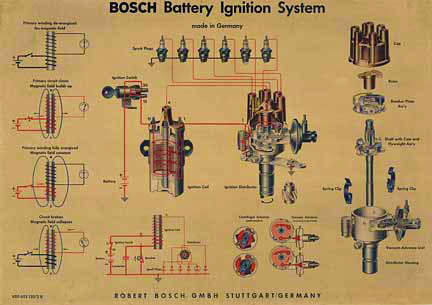 Bosche Battery Ignition System, Anonymous Artists