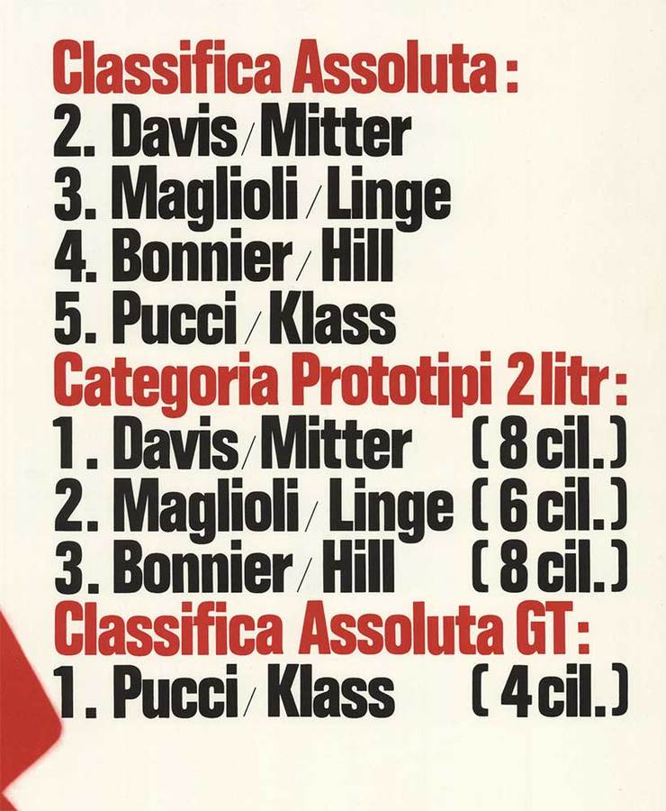 Anonymous Artists - Targa Florio 1965 Classifica Assoluta